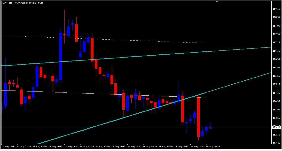 MCX:ZINC - chart - 317121