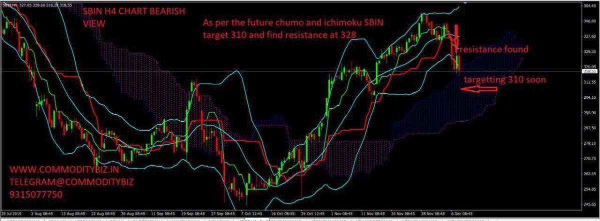 SBIN - chart - 473732