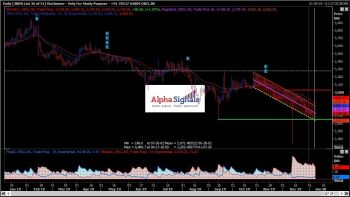 OFSS - chart - 520258