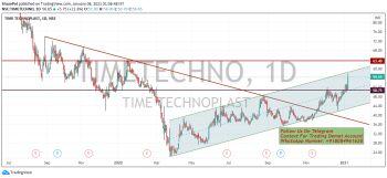 TIMETECHNO - chart - 1902497