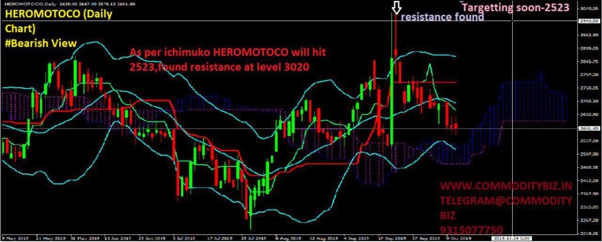 HEROMOTOCO - chart - 395623