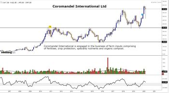 COROMANDEL - chart - 659637