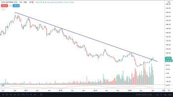 IDX:NIFTY BANK - chart - 1333095