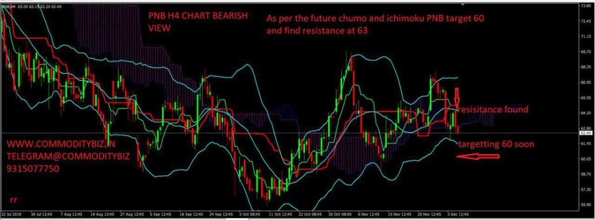 PNB - chart - 469287