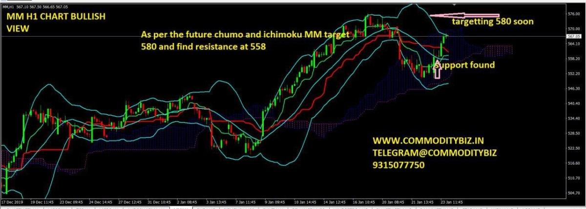 MMFL - chart - 552745