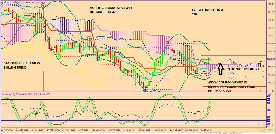 STAR - chart - 350432