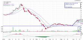 GSFC - chart - 905157