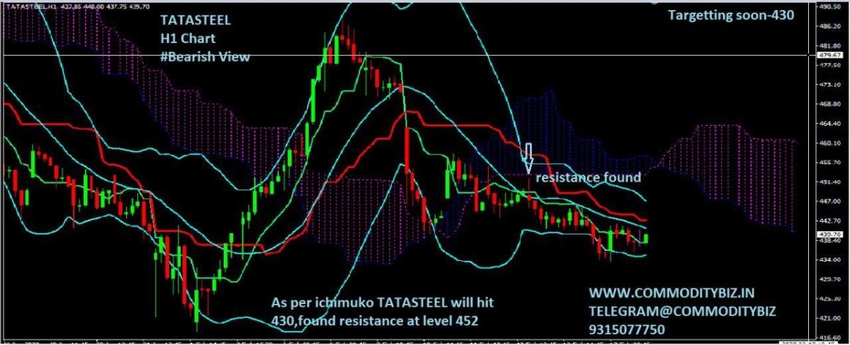 TATASTEEL - chart - 606903