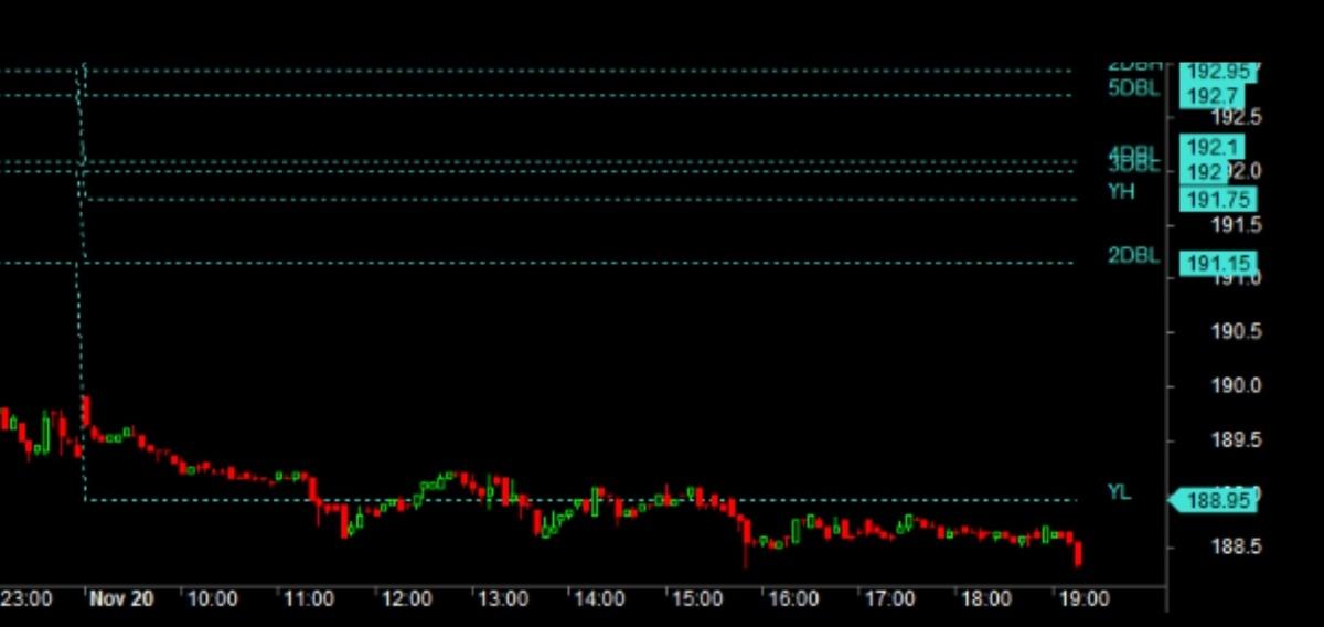 MCX:ZINC - chart - 447433