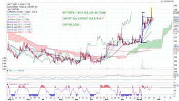 BUTTERFLY - chart - 551138