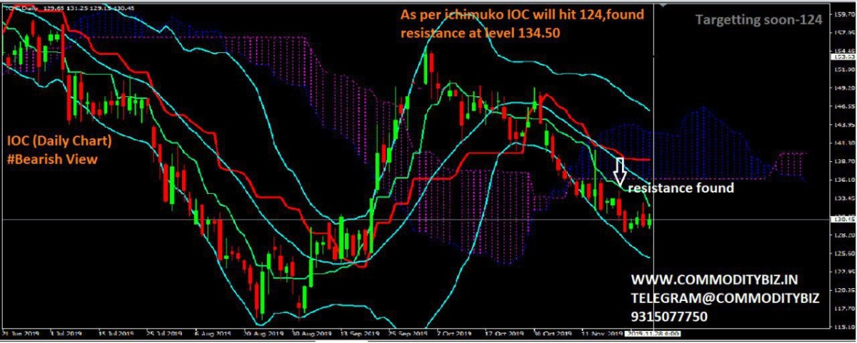 IOC - chart - 457366