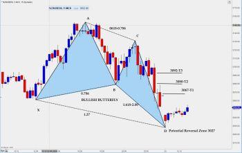 @ravikanthchopperla's activity - chart - 944470