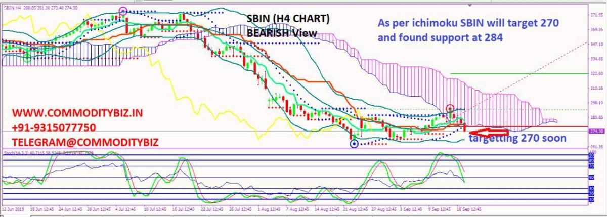 SBIN - chart - 362673