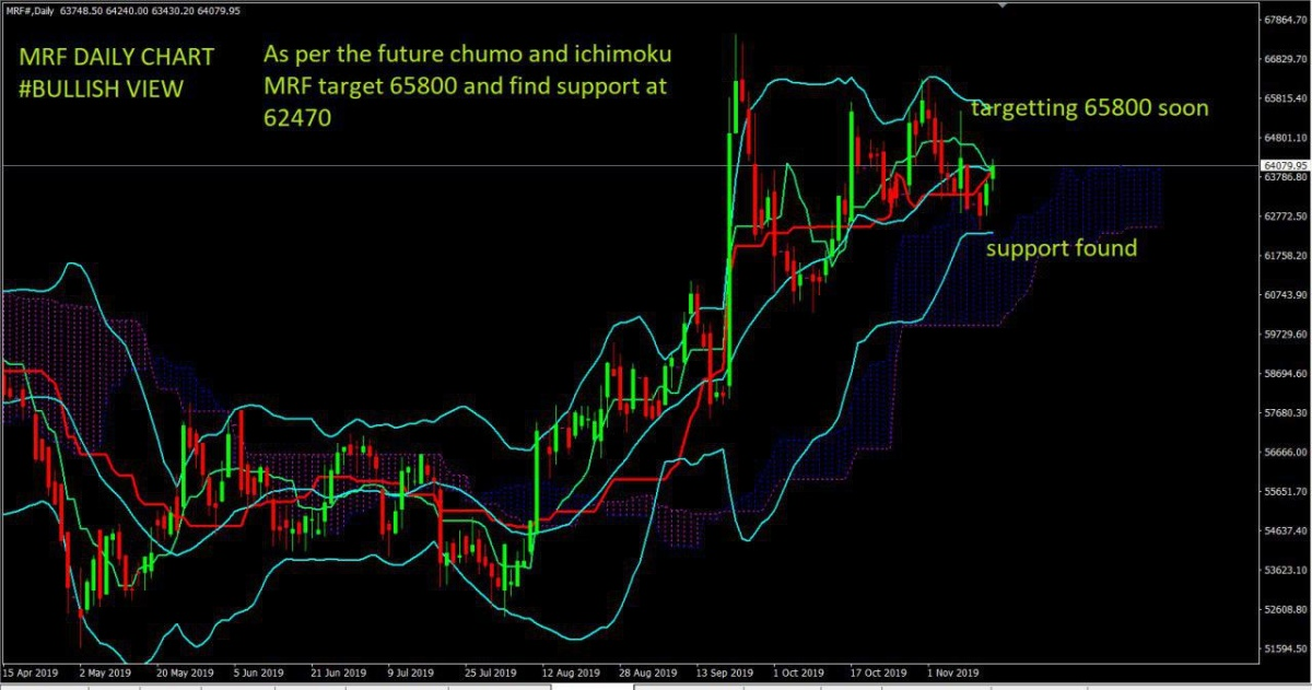 MRF - chart - 441171