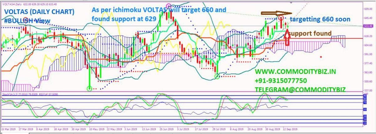 VOLTAS - chart - 360504