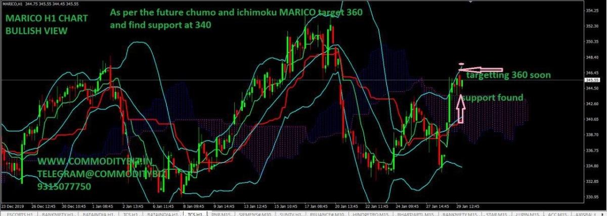 MARICO - chart - 565945