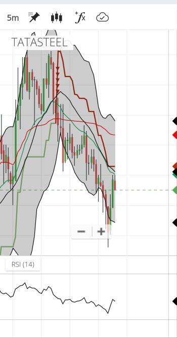 TATASTEEL - chart - 1312793