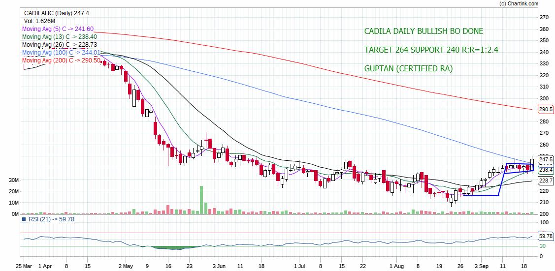 CADILAHC - chart - 370199