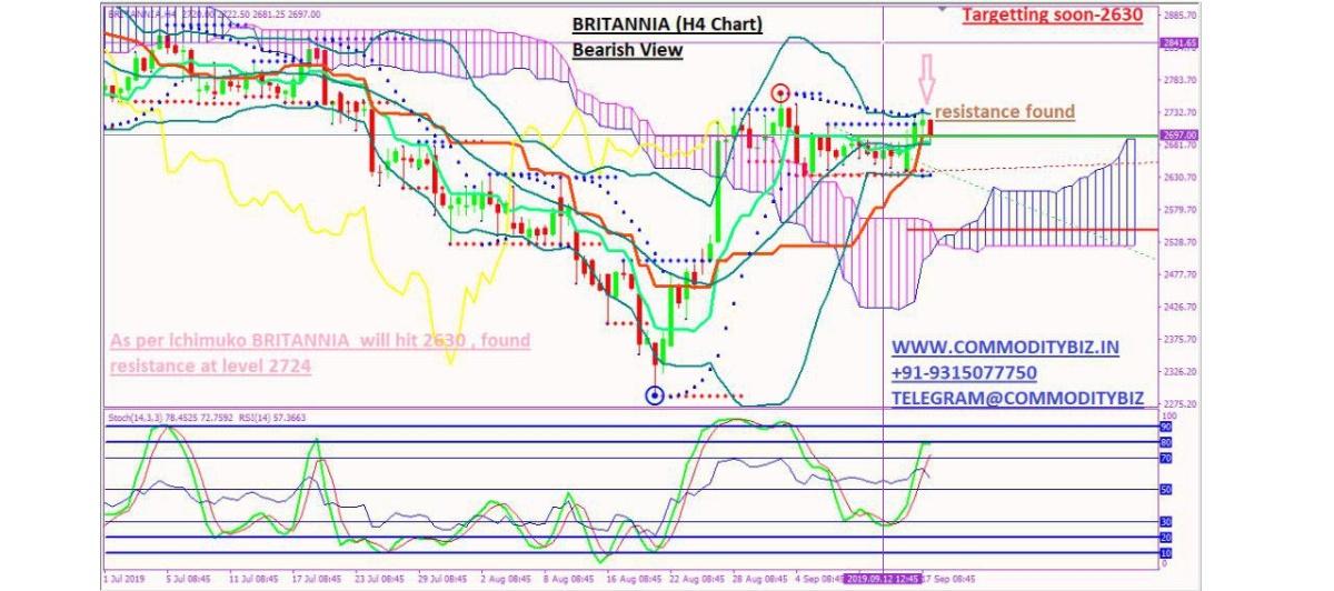 BRITANNIA - chart - 362719