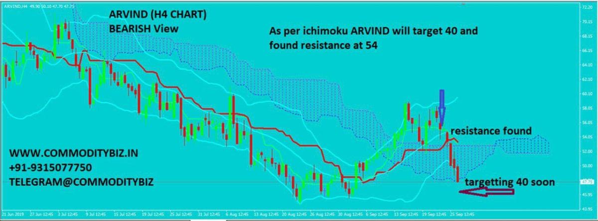 ARVIND - 389112