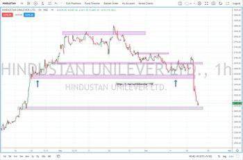 HINDUNILVR - chart - 5384468