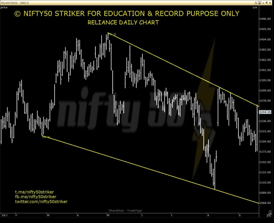 RELIANCE - chart - 370444