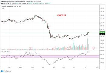 M&MFIN - chart - 1006245