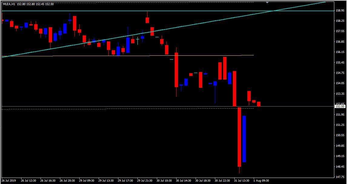 MCX:LEAD - chart - 295453