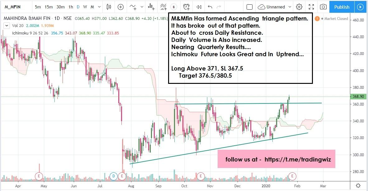 M&MFIN - chart - 557391