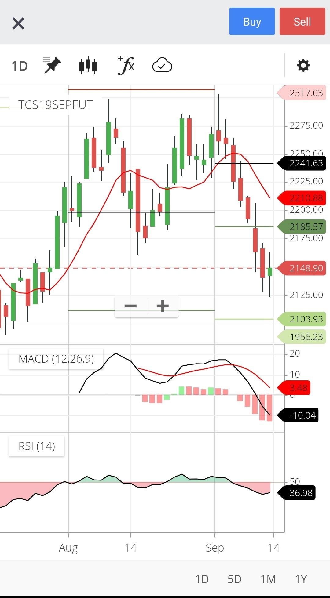 TCS - chart - 358614