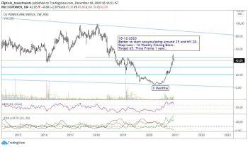 CGPOWER - chart - 1799986
