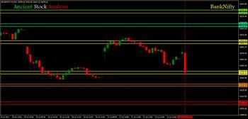 IDX:NIFTY BANK - chart - 3981981