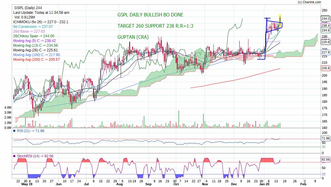 GSPL - chart - 537321