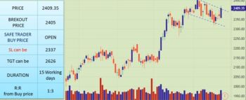 HINDUNILVR - chart - 2012515