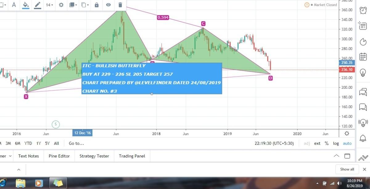 ITC - chart - 325808