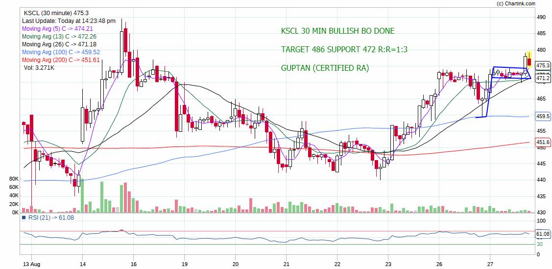 KSCL - chart - 329578