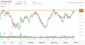 CANBK - chart - 259362