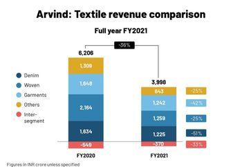 ARVIND - chart - 3462407