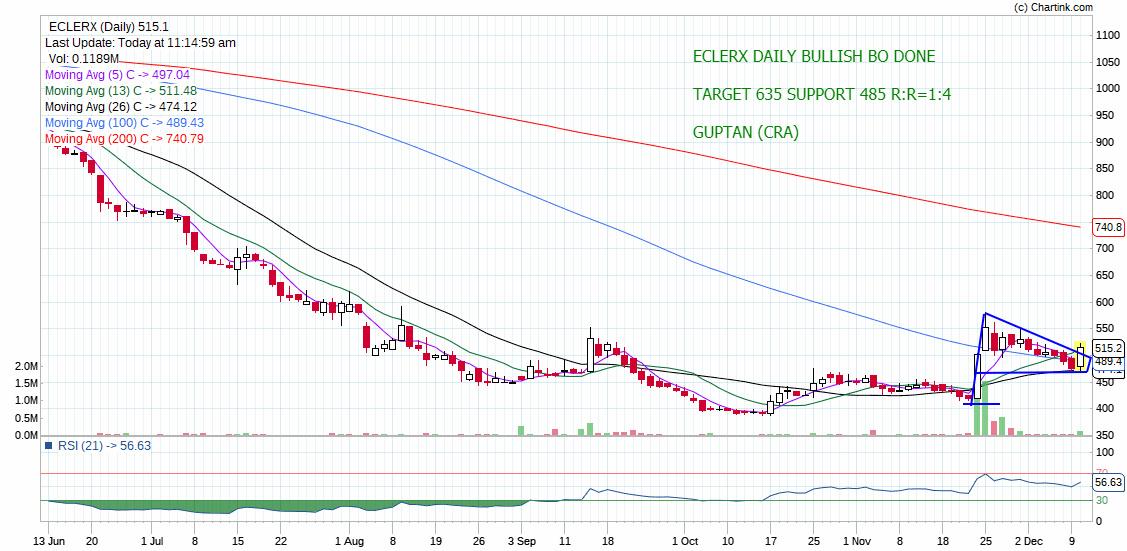 ECLERX - chart - 474860