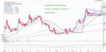 GOLDIAM - chart - 416070