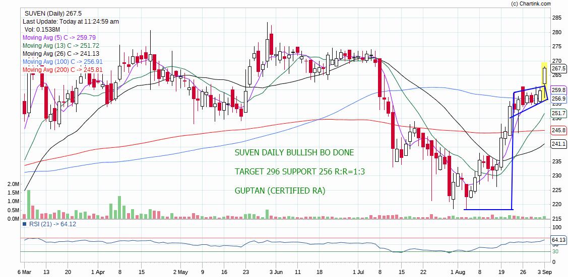 SUVEN - chart - 338961
