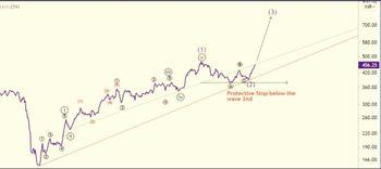 KEC - chart - 3664267