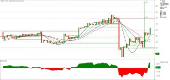 TIINDIA - chart - 962722