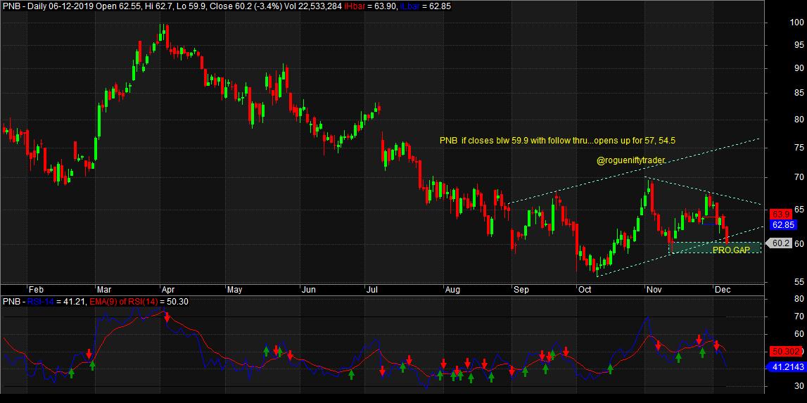 PNB - chart - 471541