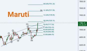 MARUTI - chart - 4890560