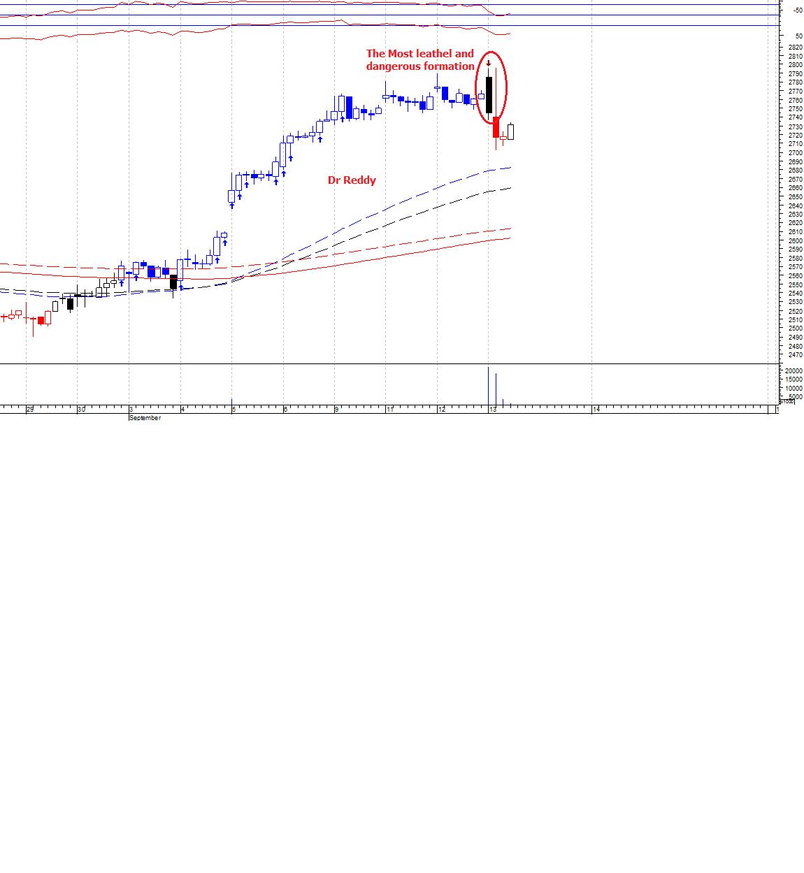 DRREDDY - chart - 356882