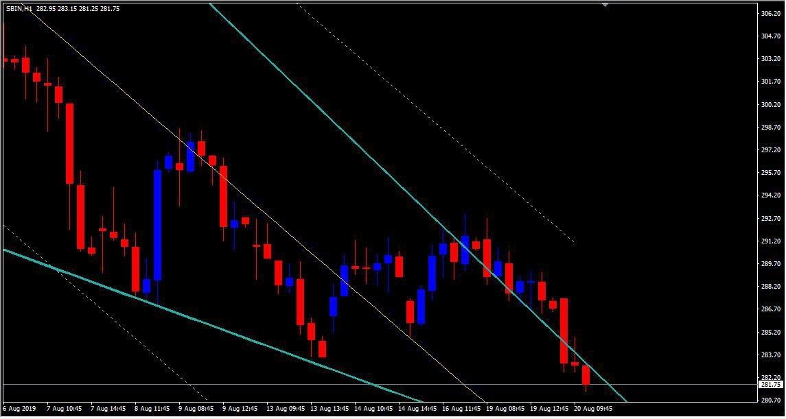 SBIN - chart - 318857