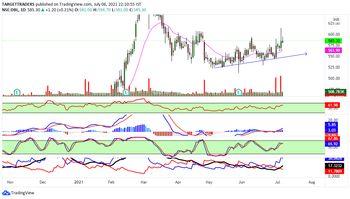 DBL - chart - 3778991