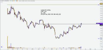 CAPACITE - chart - 3928141
