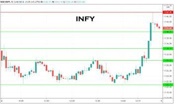 INFY - chart - 1718981